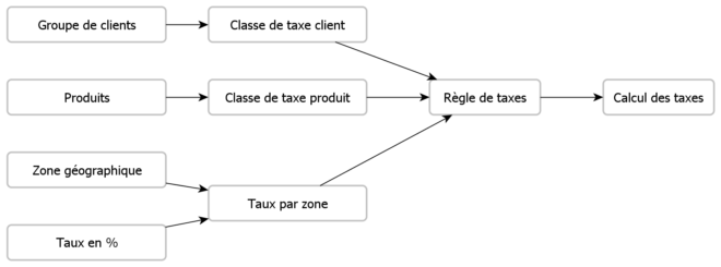 Gestion des taxes par Magento