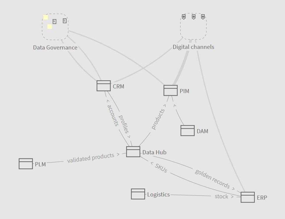 Affichage de groupes sur une carte Stemic